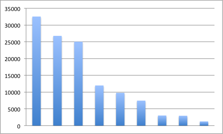 Membership numbers for groups with High levels of engagement (excluding the two hige groups)